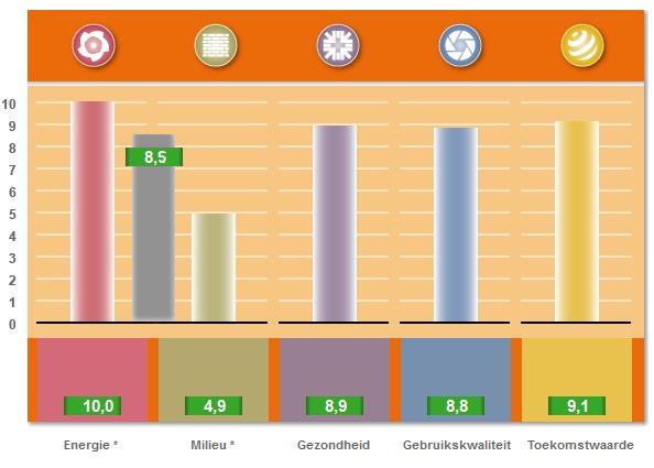 Mogelijk GPR resultatenscherm met de 10-puntenschaal voor de 5 GPR thema's en score voor de gecombineerde duurzaamheidspretatie van de woning House of Tomorrow Today
