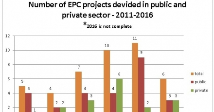 'Actievere rol overheid nodig voor opschaling EPC's'