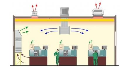 Adiabatische koeling tegen olienevels en hoge temperatuur