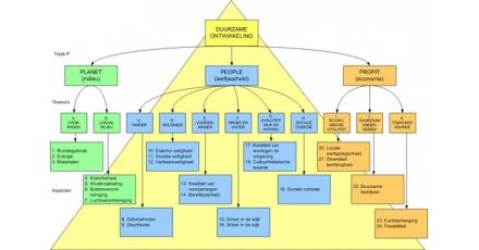Computerprogramma DPL meet duurzaamheid van een wijk