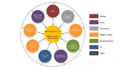 Consumentenplatform over duurzaam wonen gelanceerd