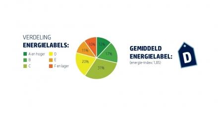 'Corporaties: geef duurzaamheid de aandacht die het verdient!'