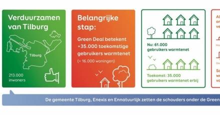 Duurzame warmtevoorziening in Tilburg