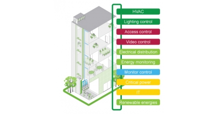 Efficiënt gebouwbeheer
