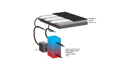 Energydak: energiewinning uit daken