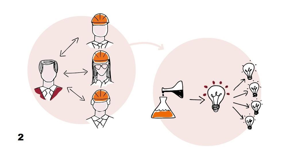 Het afbakenen van de grenzen in een innovatiepartnerschap