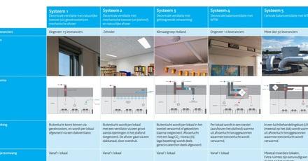 Informatieblad neemt schoolventilatiesystemen onder de loep