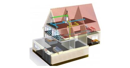 Lager geluidsniveau voordeel van gezoneerde ventilatie