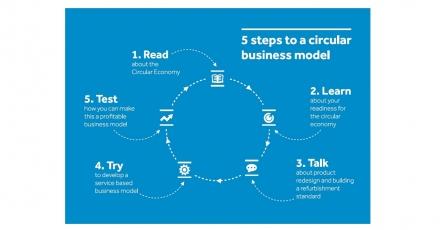 Maak de transitie naar een circulair businessmodel