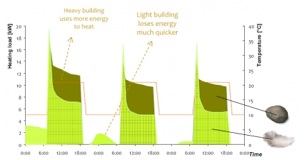 Myth: heavy buildings have lower energy demand (Part 1)