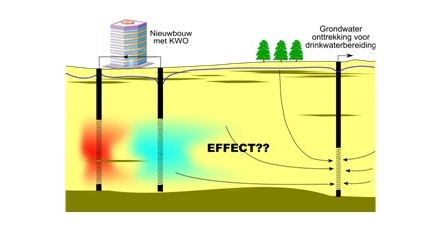 Nieuw bodembeleid noodzakelijk