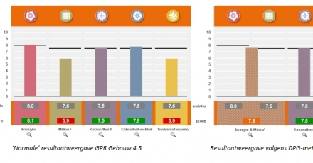 Nieuwe methode DPG in GPR Gebouw