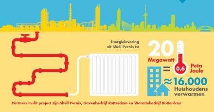 Restwarmte raffinaderij naar 16.000 huishoudens