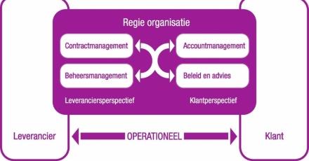 Succesvol samenwerken in prestatiecontracten