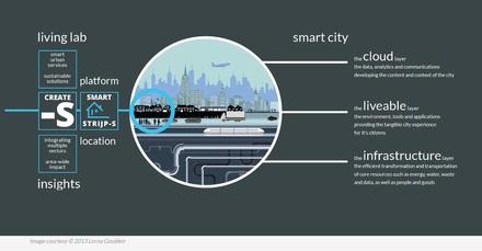 Tenderlancering voor slimme stad