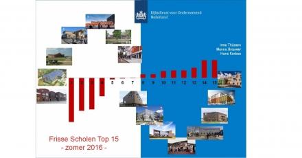 Top 15 Energiezuinige Scholen doorbreekt barrières