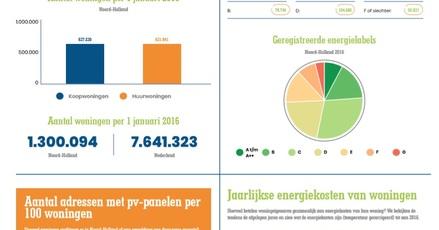 #VanGasLos: provincie Noord-Holland